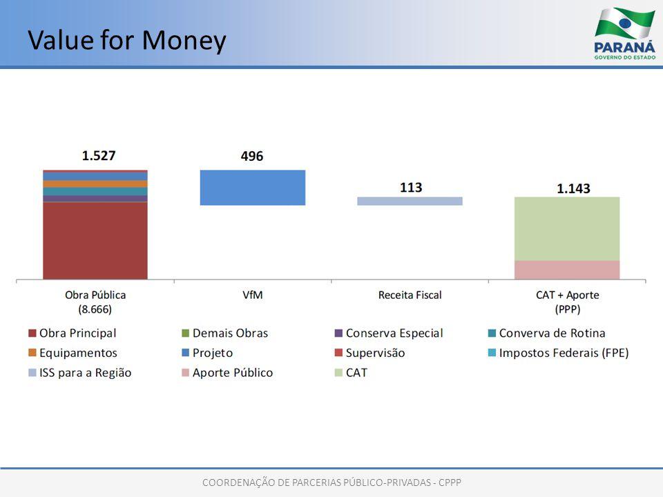COORDENAÇÃO DE PARCERIAS PÚBLICO-PRIVADAS - CPPP Value for Money