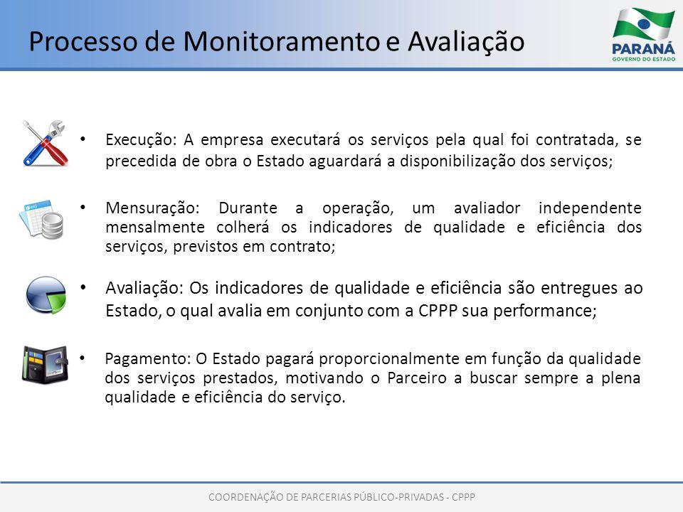 COORDENAÇÃO DE PARCERIAS PÚBLICO-PRIVADAS - CPPP Processo de Monitoramento e Avaliação Execução: A empresa executará os serviços pela qual foi contrat
