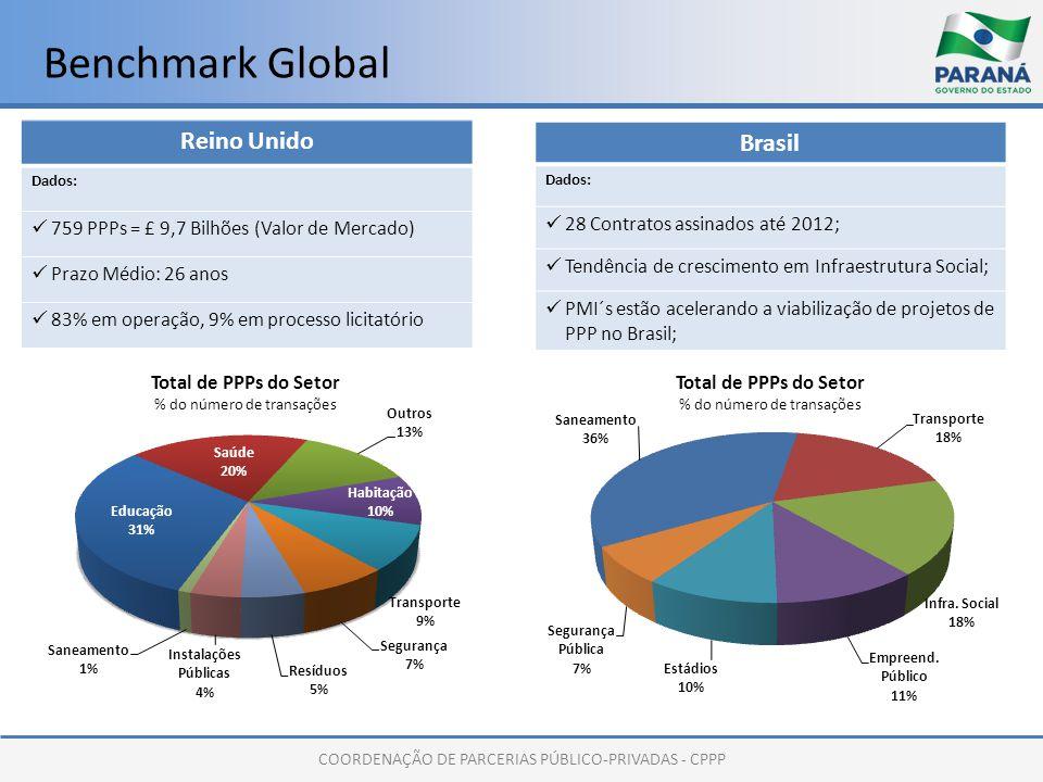 COORDENAÇÃO DE PARCERIAS PÚBLICO-PRIVADAS - CPPP Benchmark Global Reino Unido Dados: 759 PPPs = £ 9,7 Bilhões (Valor de Mercado) Prazo Médio: 26 anos 83% em operação, 9% em processo licitatório Brasil Dados: 28 Contratos assinados até 2012; Tendência de crescimento em Infraestrutura Social; PMI´s estão acelerando a viabilização de projetos de PPP no Brasil;