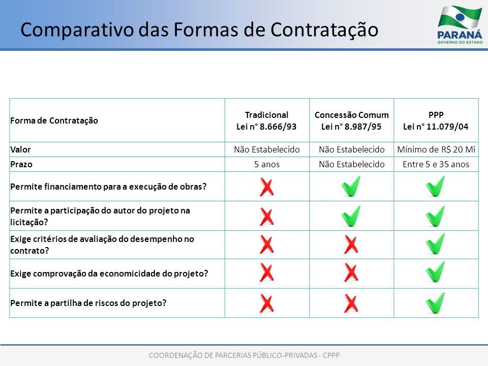 COORDENAÇÃO DE PARCERIAS PÚBLICO-PRIVADAS - CPPP Comparativo das Formas de Contratação Forma de Contratação Tradicional Lei n° 8.666/93 Concessão Comu