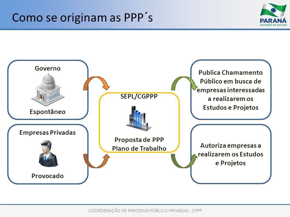 COORDENAÇÃO DE PARCERIAS PÚBLICO-PRIVADAS - CPPP Como se originam as PPP´s Governo Espontâneo Empresas Privadas Provocado SEPL/CGPPP Proposta de PPP P