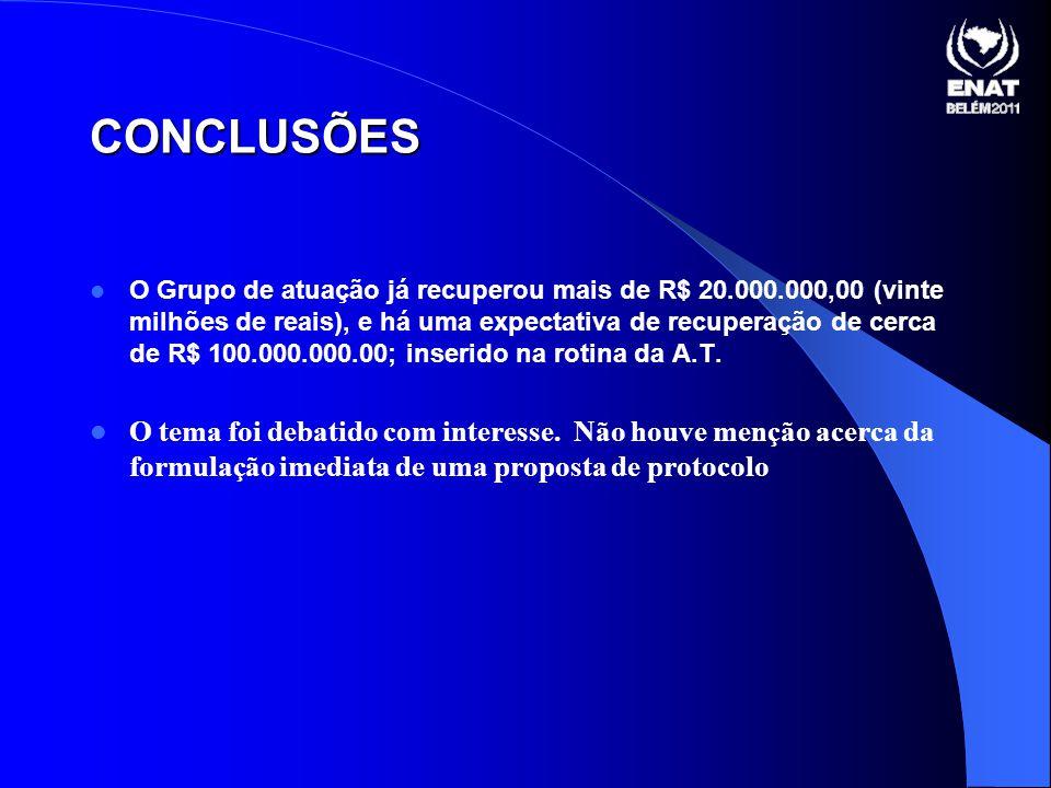 O Grupo de atuação já recuperou mais de R$ 20.000.000,00 (vinte milhões de reais), e há uma expectativa de recuperação de cerca de R$ 100.000.000.00; inserido na rotina da A.T.