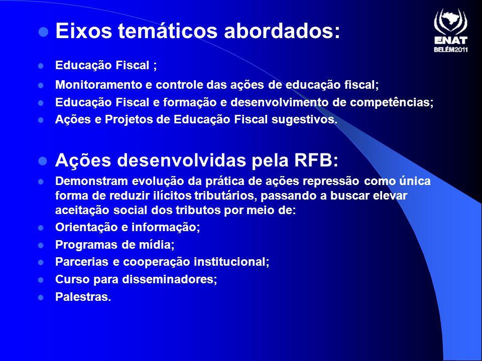 Eixos temáticos abordados: Educação Fiscal ; Monitoramento e controle das ações de educação fiscal; Educação Fiscal e formação e desenvolvimento de competências; Ações e Projetos de Educação Fiscal sugestivos.