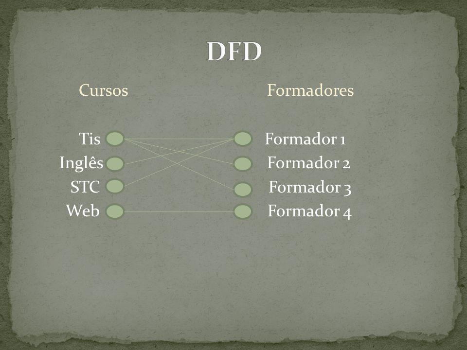 Cursos Formadores Tis Formador 1 Inglês Formador 2 STC Formador 3 Web Formador 4