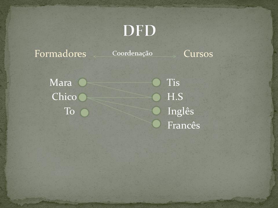 Formadores Cursos Mara Tis Chico H.S To Inglês Francês Coordenação
