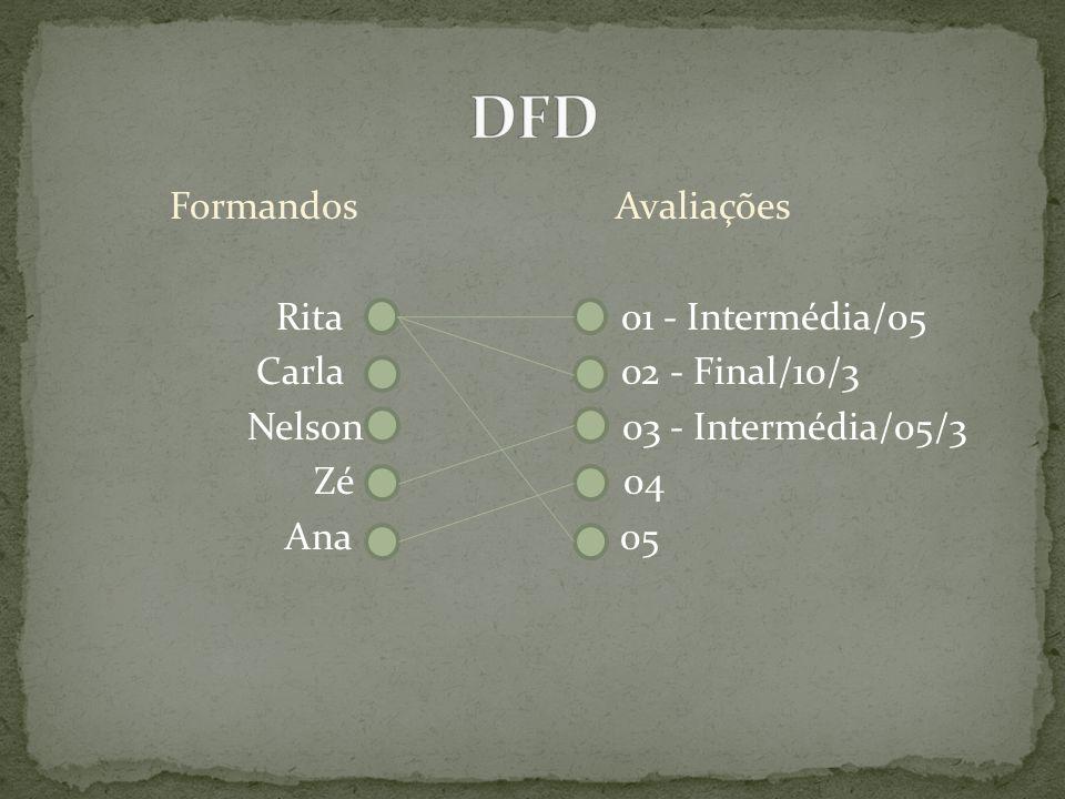 Formandos Avaliações Rita 01 - Intermédia/05 Carla 02 - Final/10/3 Nelson 03 - Intermédia/05/3 Zé 04 Ana 05