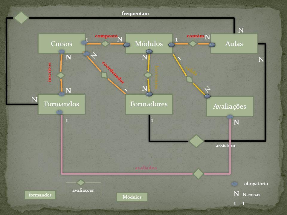 Cada curso é composto por mais que um módulo cada módulo só pertence a um curso GRAU Cada curso obrigatoriamente tem que ter módulos cada módulo obrigatoriamente tem que pertencer a um curso obrigatoriamente