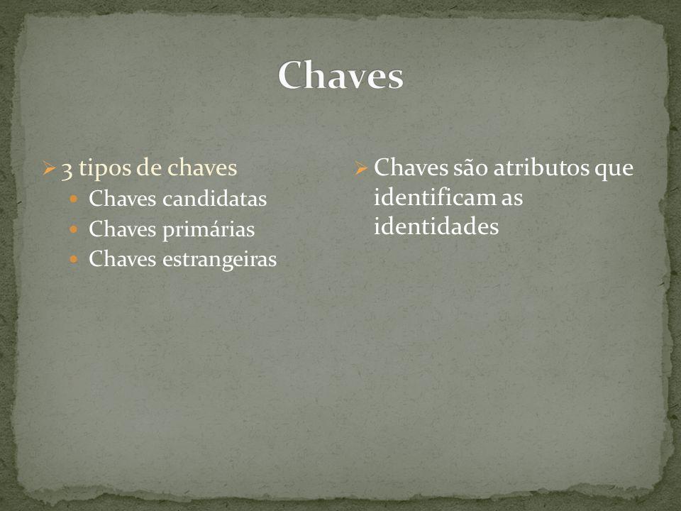3 tipos de chaves Chaves candidatas Chaves primárias Chaves estrangeiras Chaves são atributos que identificam as identidades