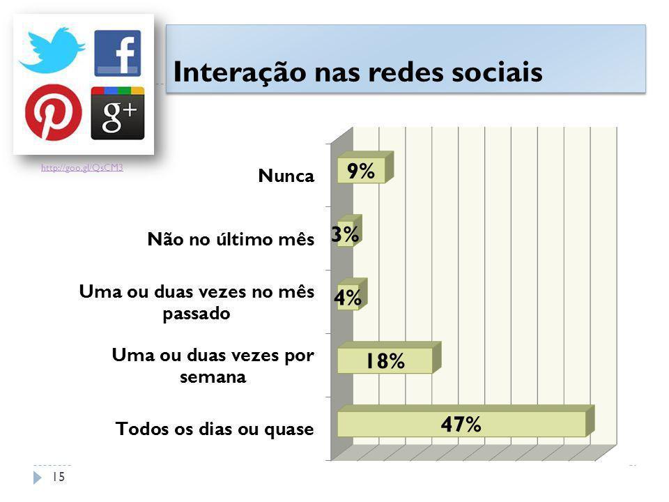 Interação nas redes sociais http://goo.gl/QsCM3 15