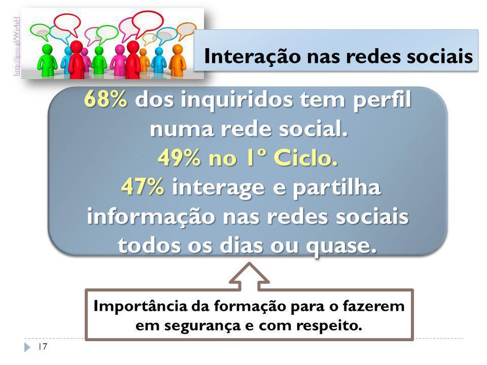 68% dos inquiridos tem perfil numa rede social. 49% no 1º Ciclo. 47% interage e partilha informação nas redes sociais 47% interage e partilha informaç