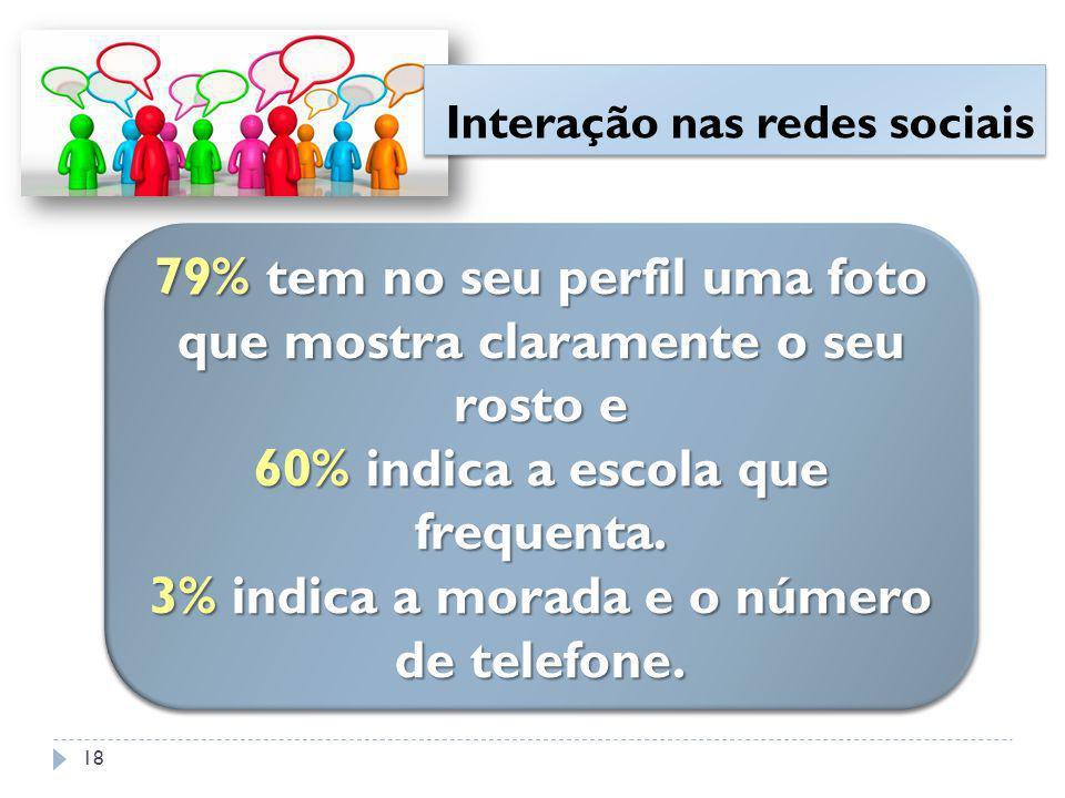 79% tem no seu perfil uma foto que mostra claramente o seu rosto e 60% indica a escola que frequenta.