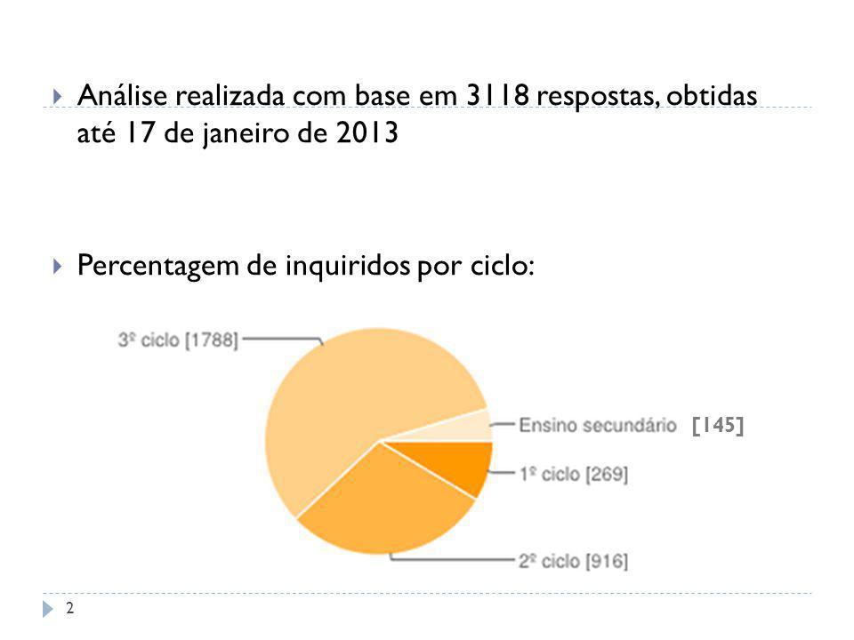 Análise realizada com base em 3118 respostas, obtidas até 17 de janeiro de 2013 Percentagem de inquiridos por ciclo: [145] 2