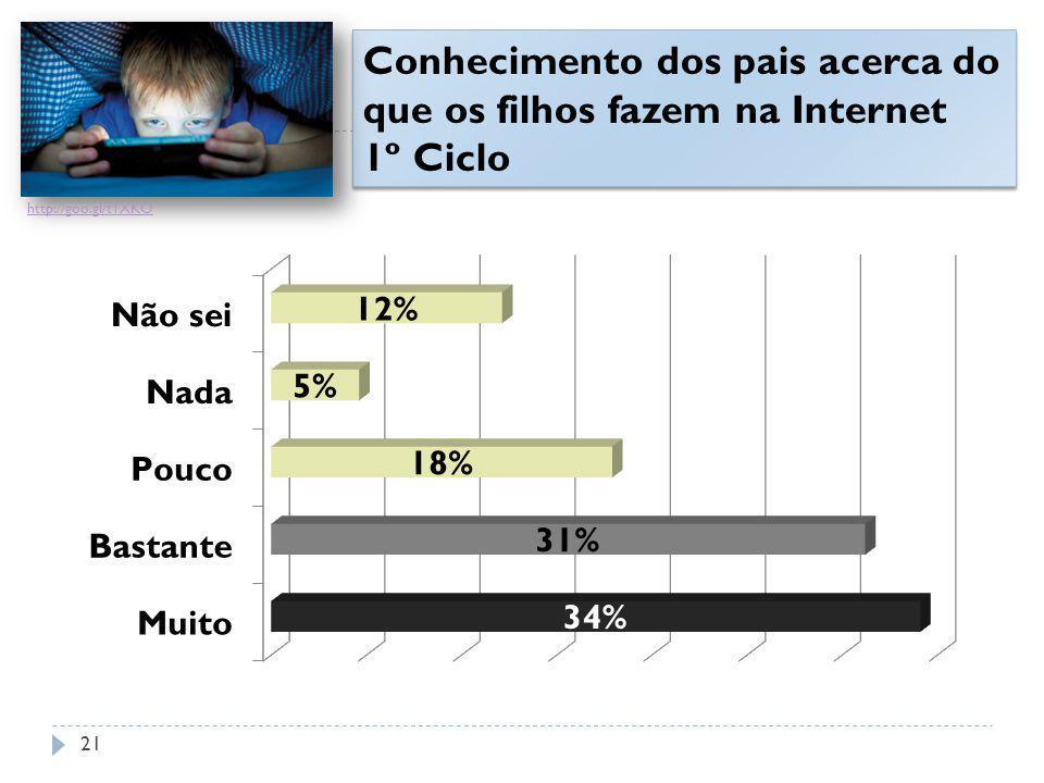 Conhecimento dos pais acerca do que os filhos fazem na Internet 1º Ciclo http://goo.gl/t1XKO 21