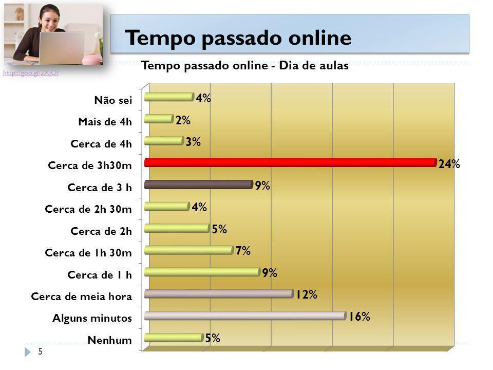 Tempo passado online Um terço dos inquiridos passa de 3h a 3h 30m online nos dias de aulas Um terço dos inquiridos passa de 3h a 3h 30m online nos dias de aulas Horas tiradas ao estudo.