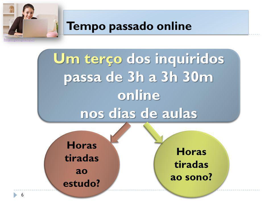 Tempo passado online Um terço dos inquiridos passa de 3h a 3h 30m online nos dias de aulas Um terço dos inquiridos passa de 3h a 3h 30m online nos dia