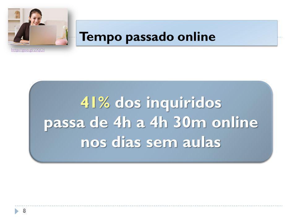 Tempo passado online 41% dos inquiridos passa de 4h a 4h 30m online nos dias sem aulas 41% dos inquiridos passa de 4h a 4h 30m online nos dias sem aulas http://goo.gl/2XjOl 8