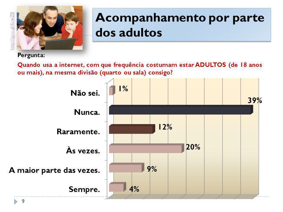 Conhecimento dos pais acerca do que os filhos fazem na Internet http://goo.gl/t1XKO 20