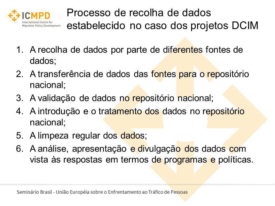 Seminário Brasil - União Européia sobre o Enfrentamento ao Tráfico de Pessoas Processo de recolha de dados estabelecido no caso dos projetos DCIM 1.A