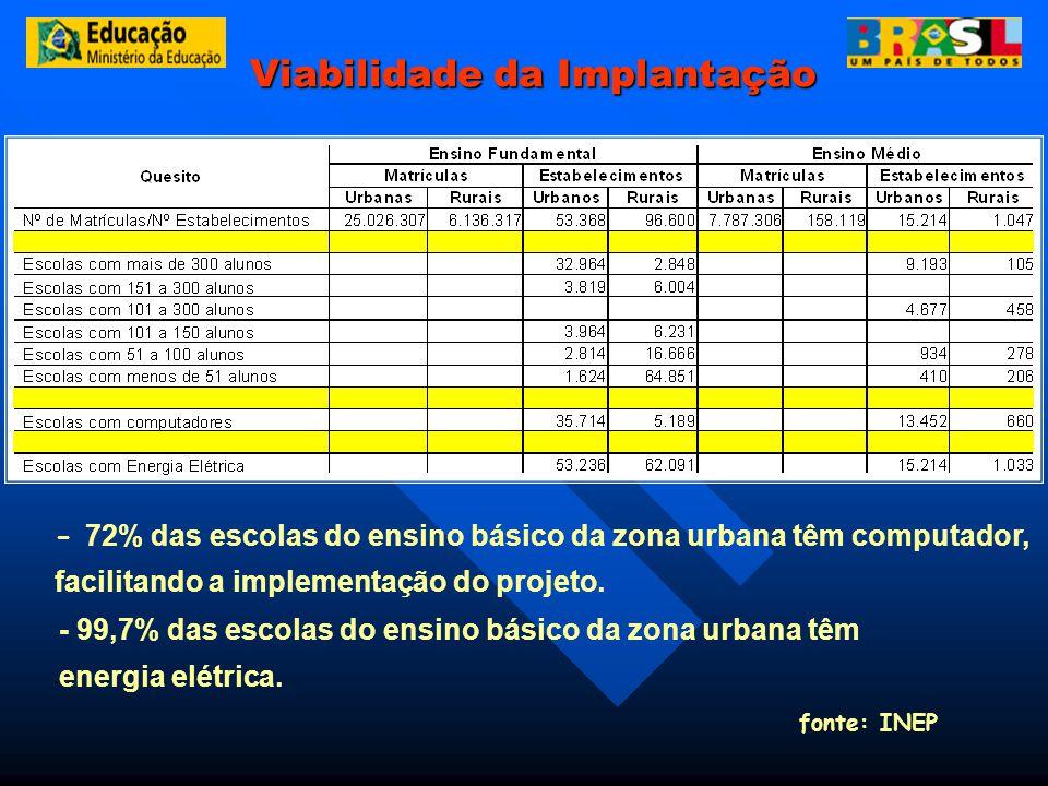 Viabilidade da Implantação - 72% das escolas do ensino básico da zona urbana têm computador, facilitando a implementação do projeto. - - 99,7% das esc