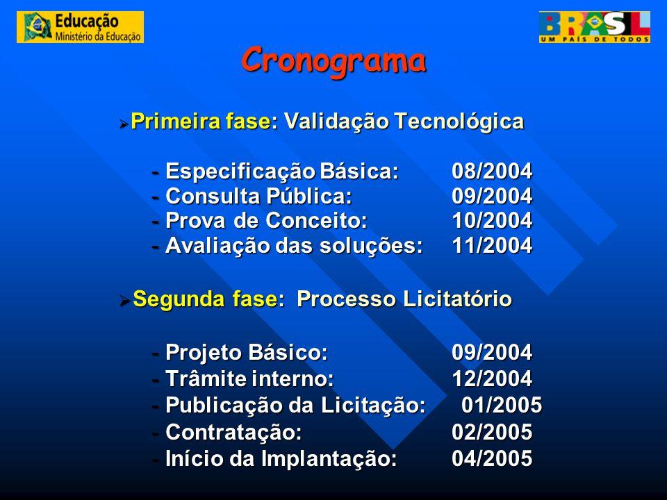 Cronograma Primeira fase: Validação Tecnológica Primeira fase: Validação Tecnológica - Especificação Básica: 08/2004 - Consulta Pública: 09/2004 - Pro