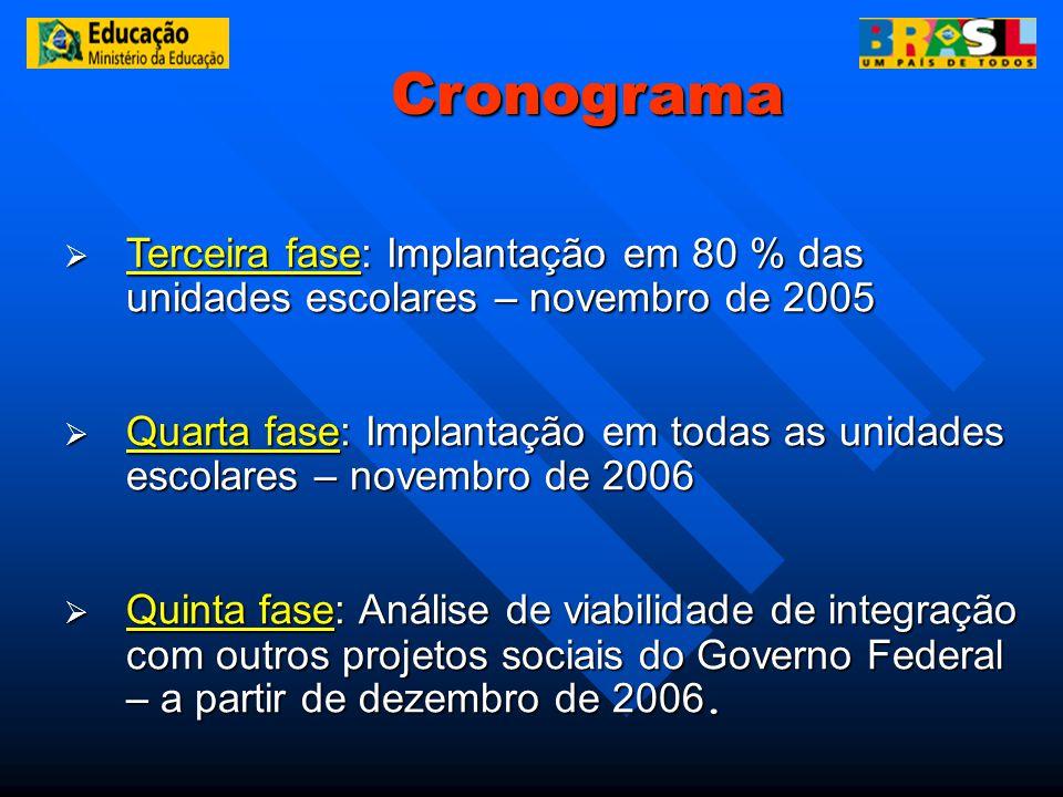 Terceira fase: Implantação em 80 % das unidades escolares – novembro de 2005 Terceira fase: Implantação em 80 % das unidades escolares – novembro de 2