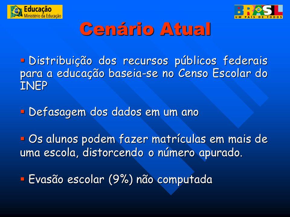 Cenário Atual Distribuição dos recursos públicos federais para a educação baseia-se no Censo Escolar do INEP Distribuição dos recursos públicos federa