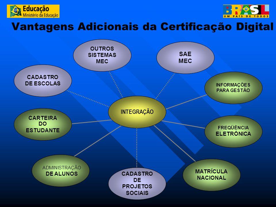 Vantagens Adicionais da Certificação Digital INTEGRAÇÃO SAE MEC CADASTRO DE PROJETOS SOCIAIS ADMINISTRAÇÃO DE ALUNOS MATRÍCULA NACIONAL CARTEIRA DO ES