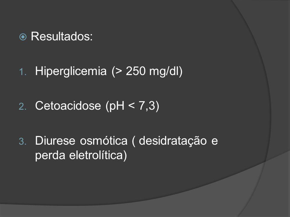Resultados: 1. Hiperglicemia (> 250 mg/dl) 2. Cetoacidose (pH < 7,3) 3. Diurese osmótica ( desidratação e perda eletrolítica)