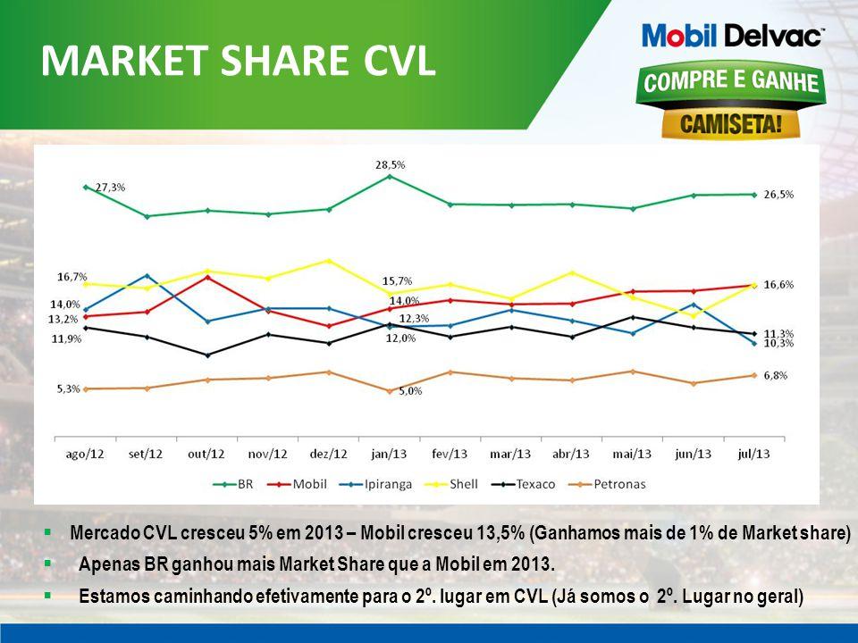 MARKET SHARE CVL Mercado CVL cresceu 5% em 2013 – Mobil cresceu 13,5% (Ganhamos mais de 1% de Market share) Apenas BR ganhou mais Market Share que a Mobil em 2013.
