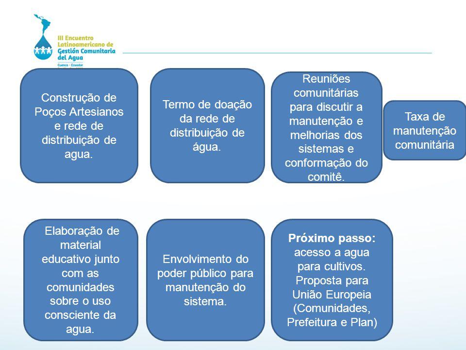 Construção de Poços Artesianos e rede de distribuição de agua. Termo de doação da rede de distribuição de água. Reuniões comunitárias para discutir a