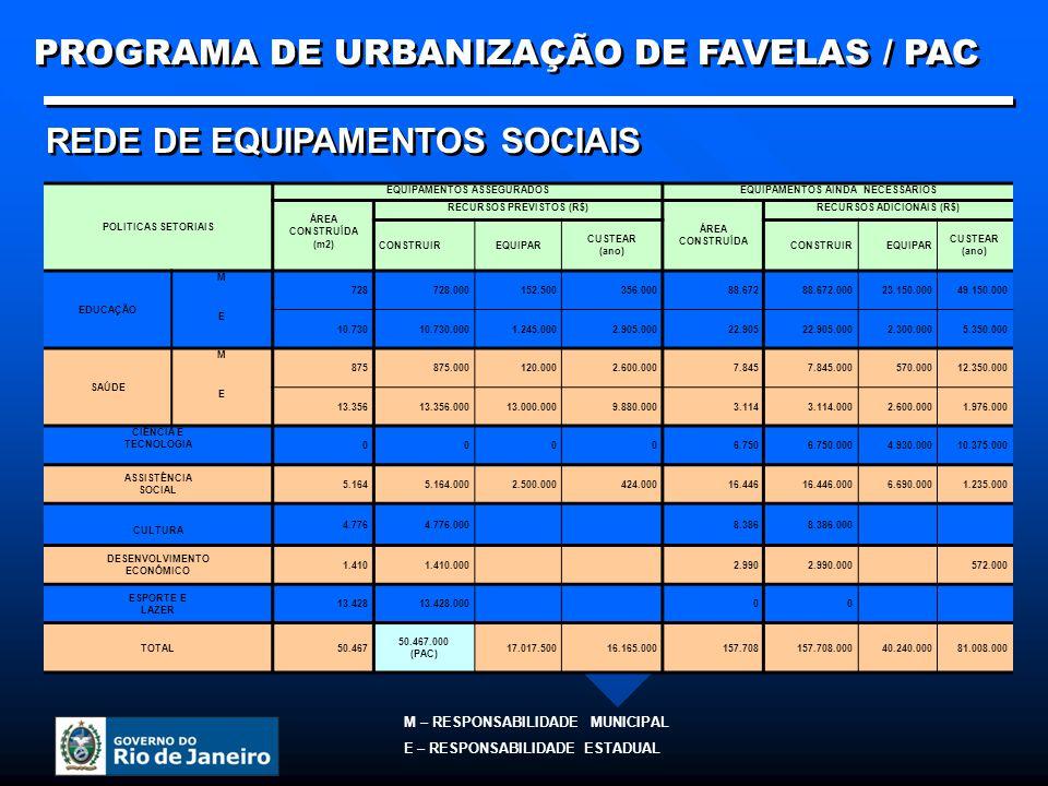 POLITICAS SETORIAIS EQUIPAMENTOS ASSEGURADOSEQUIPAMENTOS AINDA NECESSÁRIOS ÁREA CONSTRUÍDA (m2) RECURSOS PREVISTOS (R$) ÁREA CONSTRUÍDA RECURSOS ADICIONAIS (R$) CONSTRUIREQUIPAR CUSTEAR (ano) CONSTRUIREQUIPAR CUSTEAR (ano) EDUCAÇÃO M 728728.000152.500356.00088.67288.672.00023.150.00049.150.000 E 10.73010.730.0001.245.0002.905.00022.90522.905.0002.300.0005.350.000 SAÚDE M 875875.000120.0002.600.0007.8457.845.000570.00012.350.000 E 13.35613.356.00013.000.0009.880.0003.1143.114.0002.600.0001.976.000 CIÊNCIA E TECNOLOGIA 00006.7506.750.0004.930.00010.375.000 ASSISTÊNCIA SOCIAL 5.1645.164.0002.500.000424.00016.44616.446.0006.690.0001.235.000 CULTURA 4.7764.776.0008.3868.386.000 DESENVOLVIMENTO ECONÔMICO 1.4101.410.0002.9902.990.000572.000 ESPORTE E LAZER 13.42813.428.00000 TOTAL50.467 50.467.000 (PAC) 17.017.50016.165.000157.708157.708.00040.240.00081.008.000 REDE DE EQUIPAMENTOS SOCIAIS M – RESPONSABILIDADE MUNICIPAL E – RESPONSABILIDADE ESTADUAL PROGRAMA DE URBANIZAÇÃO DE FAVELAS / PAC
