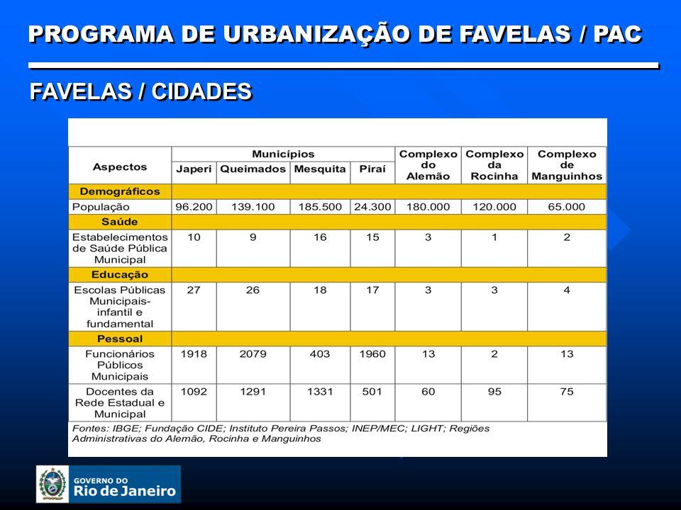 PROGRAMA DE URBANIZAÇÃO DE FAVELAS / PAC PROGRAMAS DE URBANIZAÇÃO
