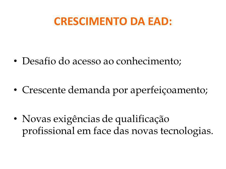 CRESCIMENTO DA EAD: Desafio do acesso ao conhecimento; Crescente demanda por aperfeiçoamento; Novas exigências de qualificação profissional em face da