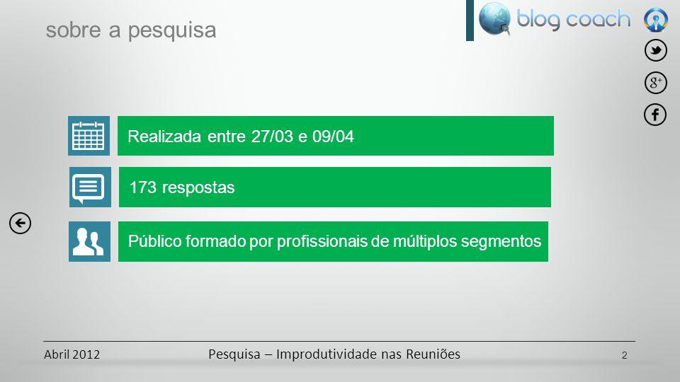 Abril 2012 Pesquisa – Improdutividade nas Reuniões Realizada entre 27/03 e 09/04 sobre a pesquisa 2 173 respostas Público formado por profissionais de múltiplos segmentos