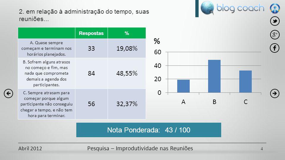 Abril 2012 Pesquisa – Improdutividade nas Reuniões Respostas% A.