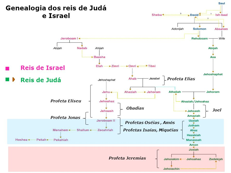 Genealogia dos reis de Judá e Israel 4 Reis de Israel Reis de Judá Profetas Isaías, Miquéias Profeta Jeremias Profeta Eliseu Profeta Elias Profetas Os