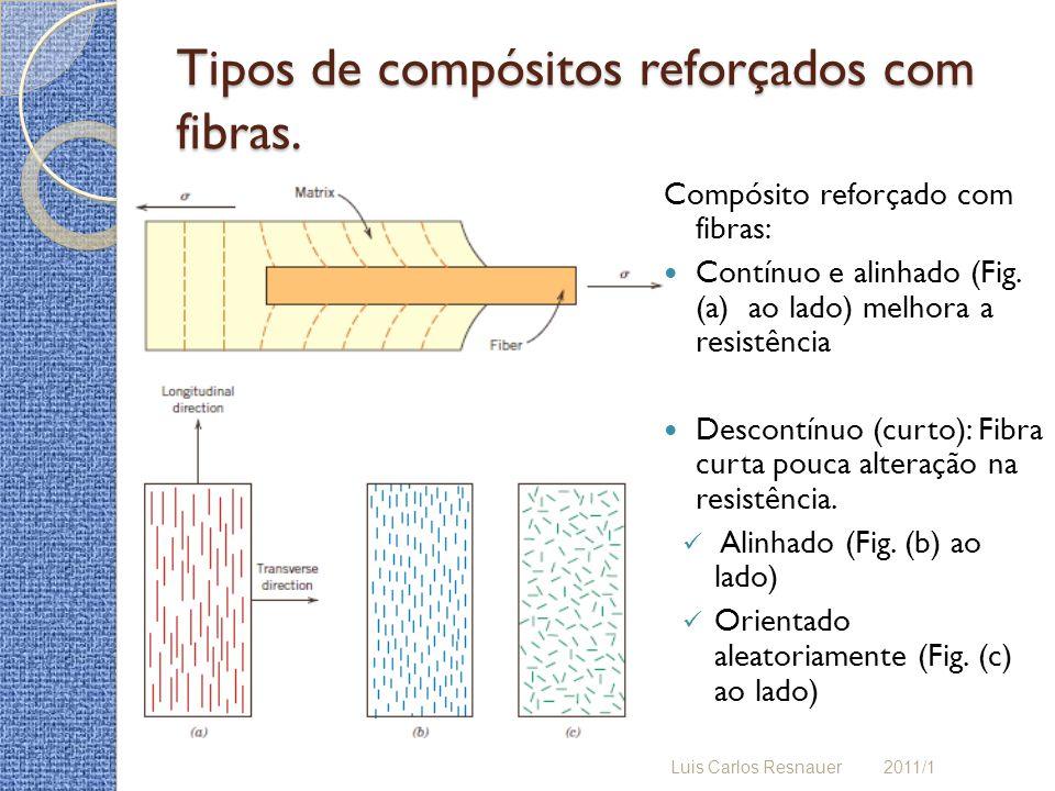 Tipos de compósitos reforçados com fibras. Compósito reforçado com fibras: Contínuo e alinhado (Fig. (a) ao lado) melhora a resistência Descontínuo (c