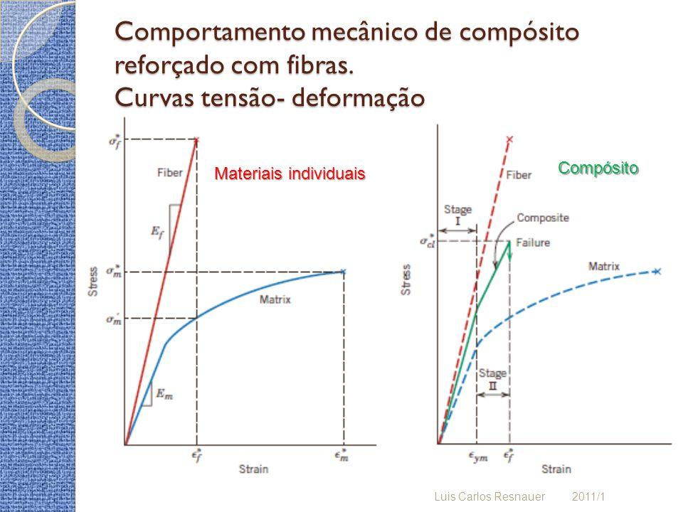 Comportamento mecânico de compósito reforçado com fibras. Curvas tensão- deformação Luis Carlos Resnauer 2011/1 Materiais individuais Compósito