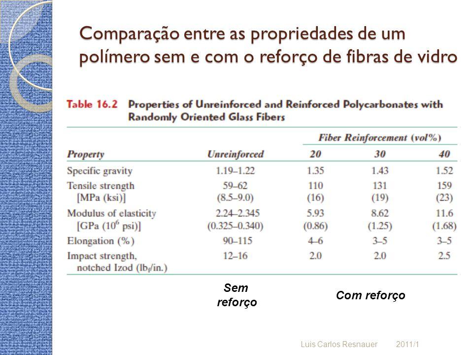 Comparação entre as propriedades de um polímero sem e com o reforço de fibras de vidro Luis Carlos Resnauer 2011/1 Sem reforço Com reforço