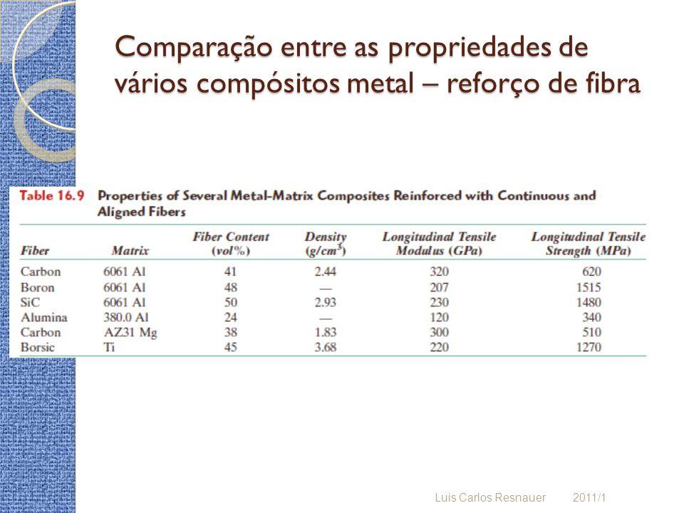 Comparação entre as propriedades de vários compósitos metal – reforço de fibra Luis Carlos Resnauer 2011/1