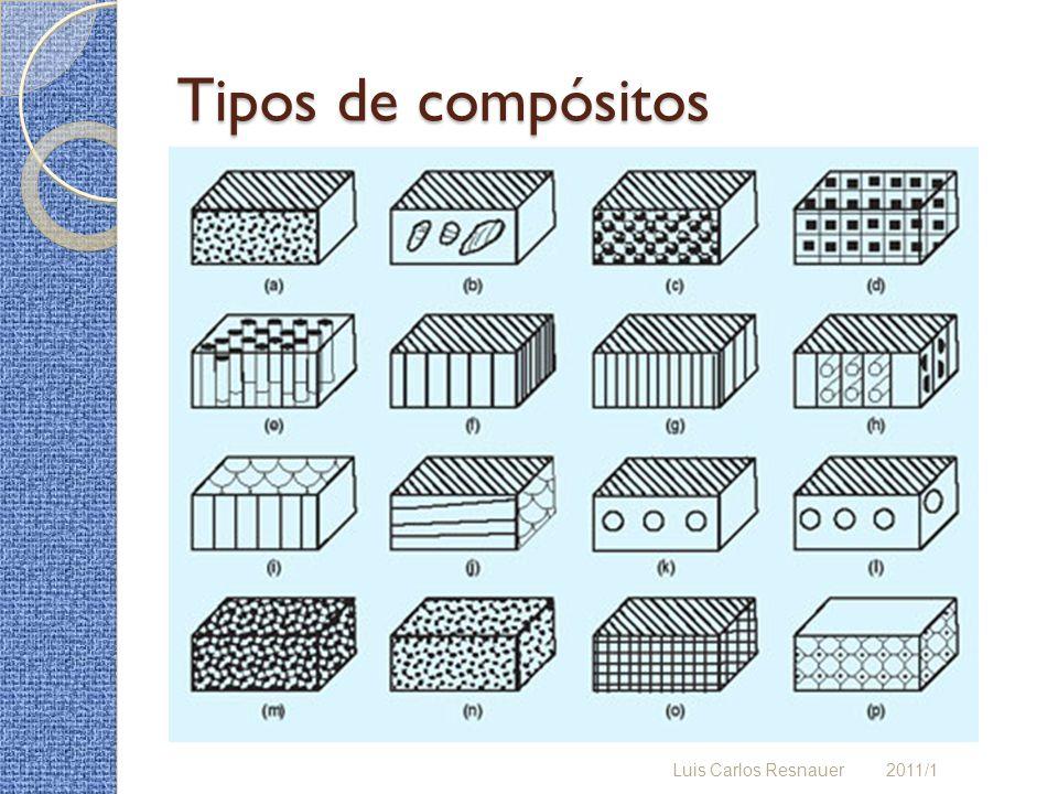 Tipos de compósitos (cont.) a) Partículas em um polímero b) Compósito com carga de disco c) Esferas em um polímero d) Compósito na forma de dado e) Cilindros em um polímero f) Compósito sanduiche g) Compósito vitro-cerâmica h) Compósito com reforço transversal i) Compósito colméia (honeycomb) transversal j) Compósito colméia (honeycomb) horizontal k) Compósito com um único lado perfurado l) Compósito com dois lados perfurados m) Compósito replamine n) Compósito burps o) Compósito sanduiche entrecruzado p) Compósito escada estruturado Luis Carlos Resnauer 2011/1