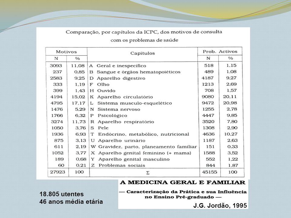 J.G. Jordão, 1995 18.805 utentes 46 anos média etária