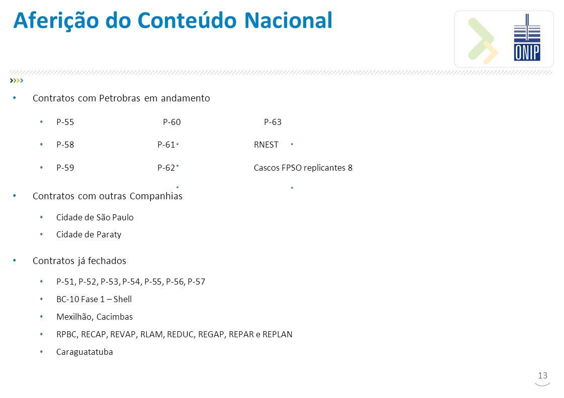 Aferição do Conteúdo Nacional Contratos com Petrobras em andamento P-55 P-60 P-63 P-58P-61RNEST P-59P-62Cascos FPSO replicantes 8 Contratos com outras Companhias Cidade de São Paulo Cidade de Paraty Contratos já fechados P-51, P-52, P-53, P-54, P-55, P-56, P-57 BC-10 Fase 1 – Shell Mexilhão, Cacimbas RPBC, RECAP, REVAP, RLAM, REDUC, REGAP, REPAR e REPLAN Caraguatatuba 13