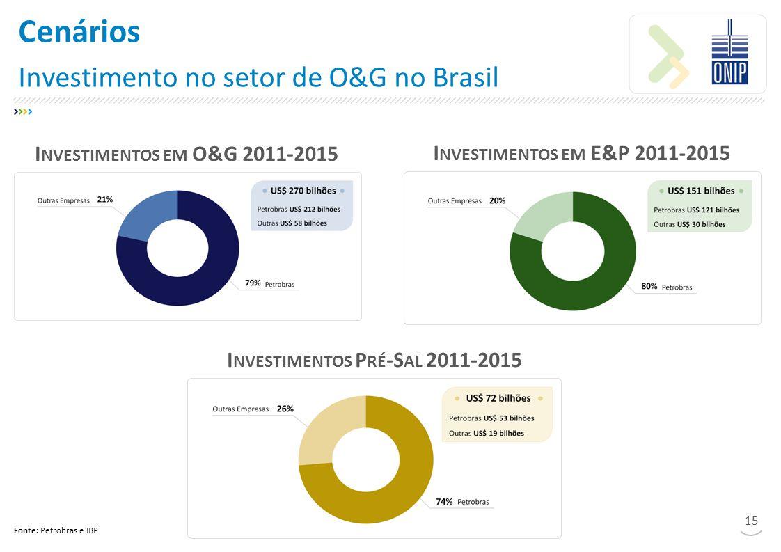 Cenários Investimento no setor de O&G no Brasil 15 I NVESTIMENTOS EM O&G 2011-2015 I NVESTIMENTOS EM E&P 2011-2015 I NVESTIMENTOS P RÉ -S AL 2011-2015 Fonte: Petrobras e IBP.