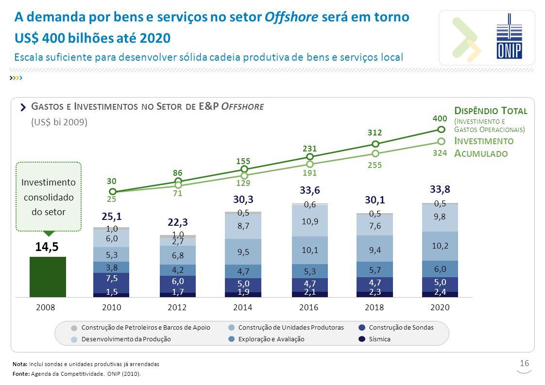 A demanda por bens e serviços no setor Offshore será em torno US$ 400 bilhões até 2020 Escala suficiente para desenvolver sólida cadeia produtiva de bens e serviços local 0,5 2018 30,1 2,3 4,7 2012 22,3 1,7 6,0 2,7 1,0 2010 2,4 2020 33,8 5,0 25,1 1,5 7,5 1,0 2008 0,6 2014 30,3 1,9 5,0 0,5 2016 33,6 2,1 4,7 Nota: Inclui sondas e unidades produtivas já arrendadas Fonte: Agenda da Competitividade.