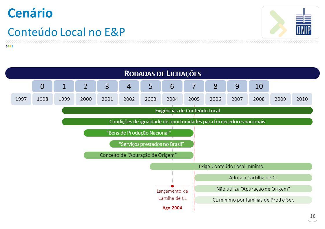 Cenário Conteúdo Local no E&P 18 R ODADAS DE L ICITAÇÕES 19971998199920002001200220042003200520062007200820092010 789100123456 Lançamento da Cartilha de CL Ago 2004 Exige Conteúdo Local mínimo Bens de Produção Nacional Serviços prestados no Brasil Conceito de Apuração de Origem Adota a Cartilha de CL Não utiliza Apuração de Origem CL mínimo por famílias de Prod e Ser.