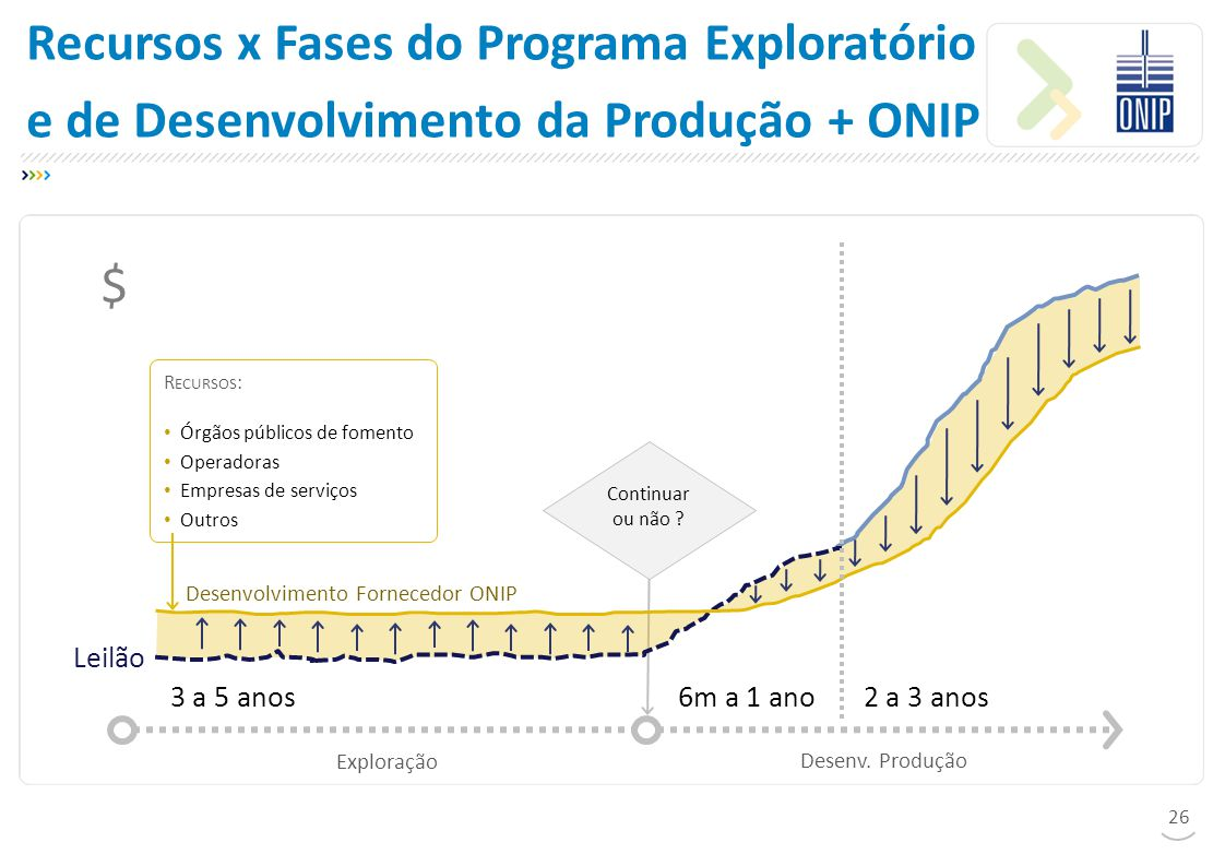 Recursos x Fases do Programa Exploratório e de Desenvolvimento da Produção + ONIP Exploração $ 3 a 5 anos6m a 1 ano2 a 3 anos Continuar ou não .