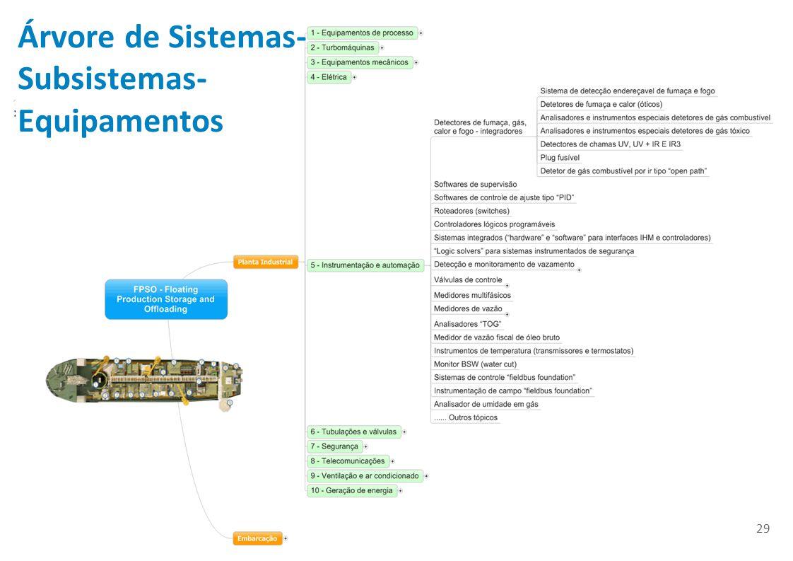 29 Árvore de Sistemas- Subsistemas- Equipamentos