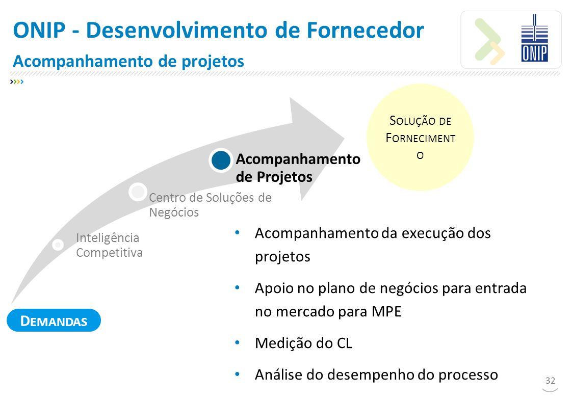 32 Inteligência Competitiva Centro de Soluções de Negócios Acompanhamento de Projetos S OLUÇÃO DE F ORNECIMENT O ONIP - Desenvolvimento de Fornecedor Acompanhamento de projetos Acompanhamento da execução dos projetos Apoio no plano de negócios para entrada no mercado para MPE Medição do CL Análise do desempenho do processo D EMANDAS