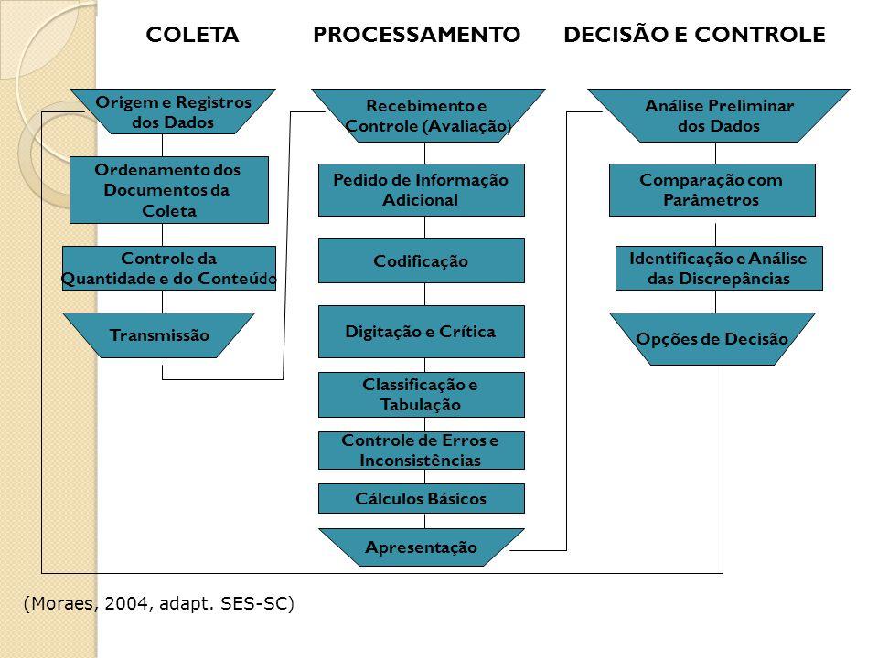 COLETA PROCESSAMENTO DECISÃO E CONTROLE Origem e Registros dos Dados Recebimento e Controle (Avaliação) Análise Preliminar dos Dados Ordenamento dos Documentos da Coleta Pedido de Informação Adicional Comparação com Parâmetros Controle da Quantidade e do Conteúdo Codificação Identificação e Análise das Discrepâncias Transmissão Opções de Decisão Digitação e Crítica Classificação e Tabulação Controle de Erros e Inconsistências Cálculos Básicos Apresentação (Moraes, 2004, adapt.